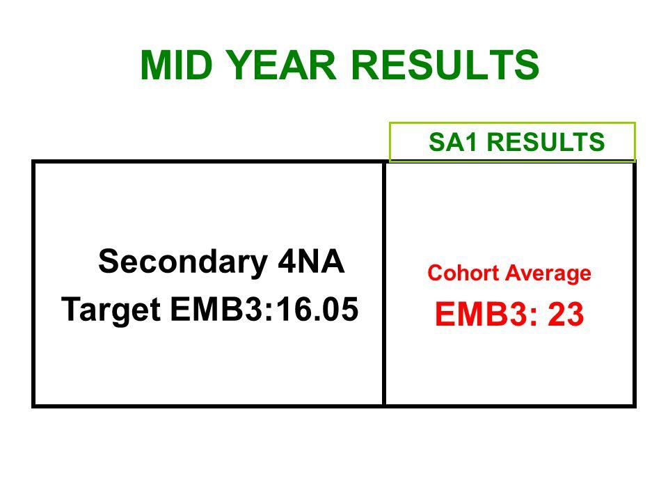 Secondary 4NA Target EMB3:16.05 Cohort Average EMB3: 23 SA1 RESULTS MID YEAR RESULTS