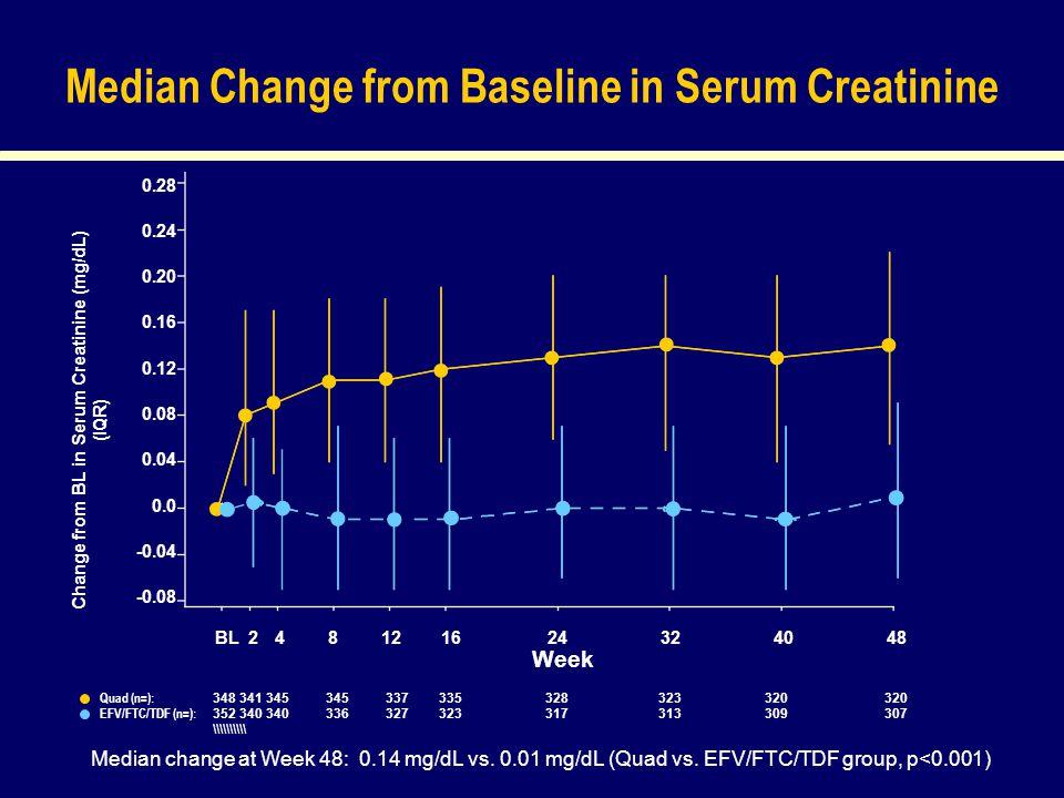 Median Change from Baseline in Serum Creatinine Median change at Week 48: 0.14 mg/dL vs.