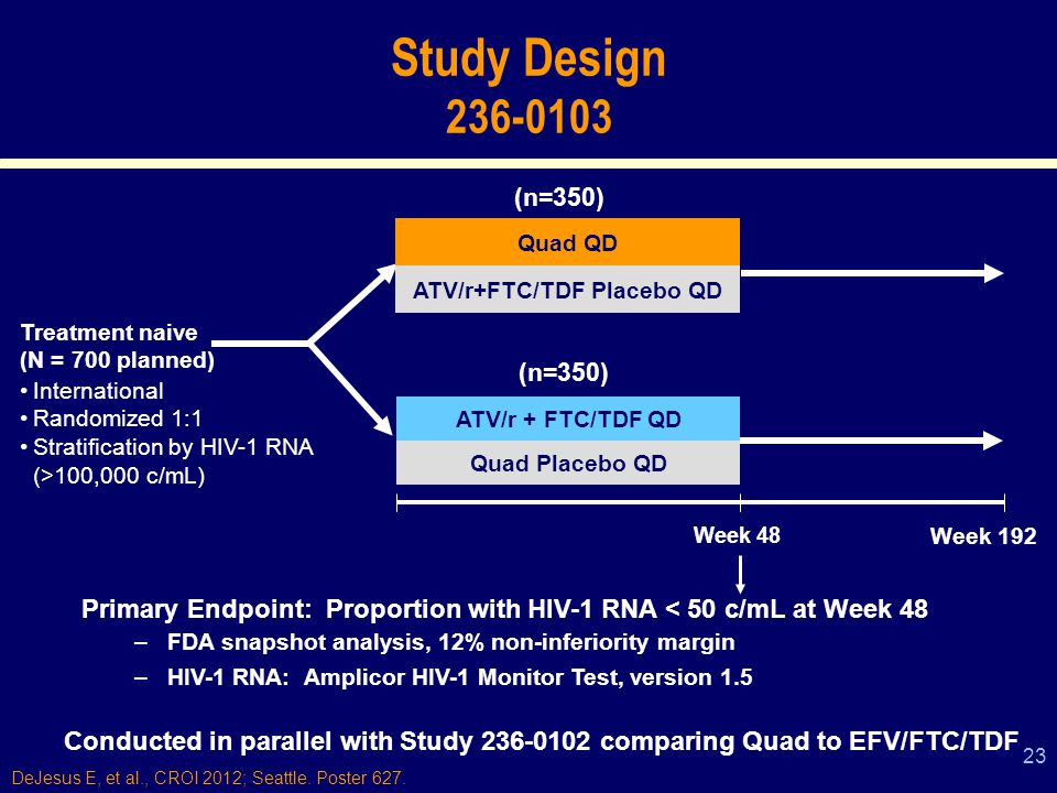 23 Study Design 236-0103 Treatment naive (N = 700 planned) Quad QD ATV/r+FTC/TDF Placebo QD ATV/r + FTC/TDF QD Quad Placebo QD International Randomized 1:1 Stratification by HIV-1 RNA (>100,000 c/mL) (n=350) Primary Endpoint: Proportion with HIV-1 RNA < 50 c/mL at Week 48 –FDA snapshot analysis, 12% non-inferiority margin –HIV-1 RNA: Amplicor HIV-1 Monitor Test, version 1.5 Week 48 Week 192 Conducted in parallel with Study 236-0102 comparing Quad to EFV/FTC/TDF DeJesus E, et al., CROI 2012; Seattle.