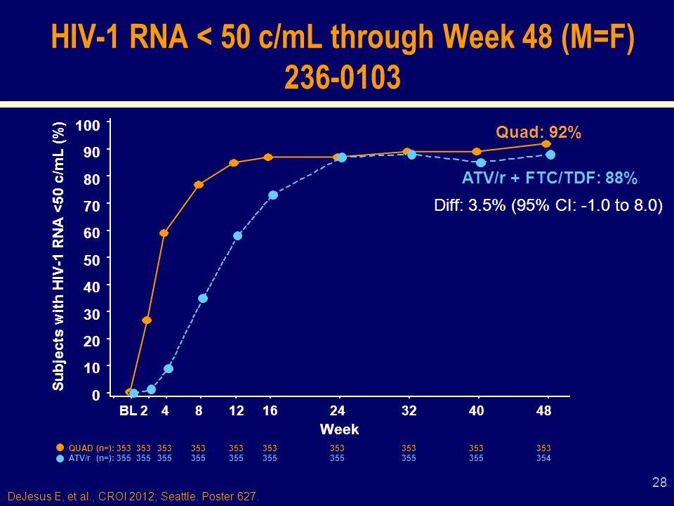 28 HIV-1 RNA < 50 c/mL through Week 48 (M=F) 236-0103 100 90 80 70 60 50 40 30 20 10 0 Subjects with HIV-1 RNA <50 c/mL (%) BL248121624324048 Week QUAD (n=): 353353353353353353353353353353 ATV/r (n=): 355355355355355355355355355354 Diff: 3.5% (95% CI: -1.0 to 8.0) Quad: 92% ATV/r + FTC/TDF: 88% DeJesus E, et al., CROI 2012; Seattle.