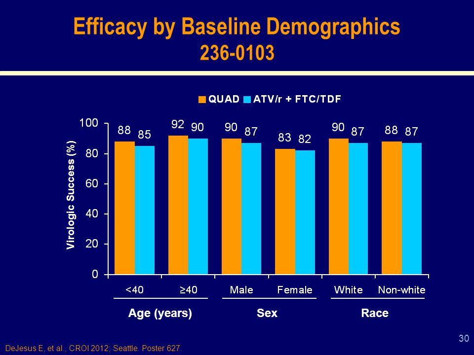 30 Efficacy by Baseline Demographics 236-0103 Virologic Success (%) Age (years)RaceSex DeJesus E, et al., CROI 2012; Seattle.