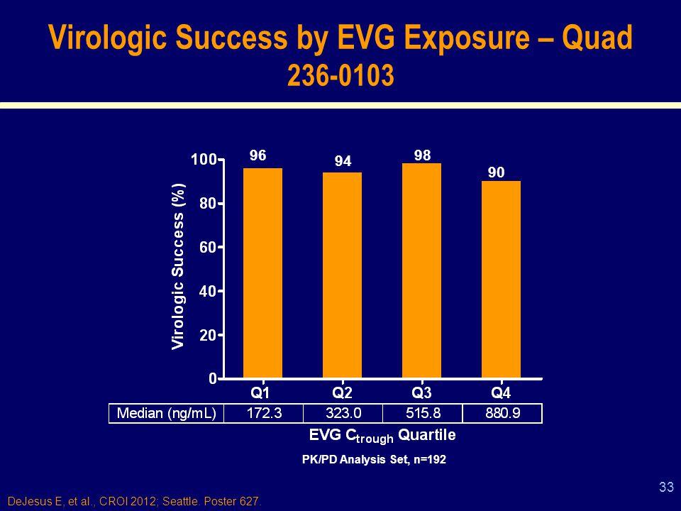 33 Virologic Success by EVG Exposure – Quad 236-0103 96 94 98 90 PK/PD Analysis Set, n=192 DeJesus E, et al., CROI 2012; Seattle.