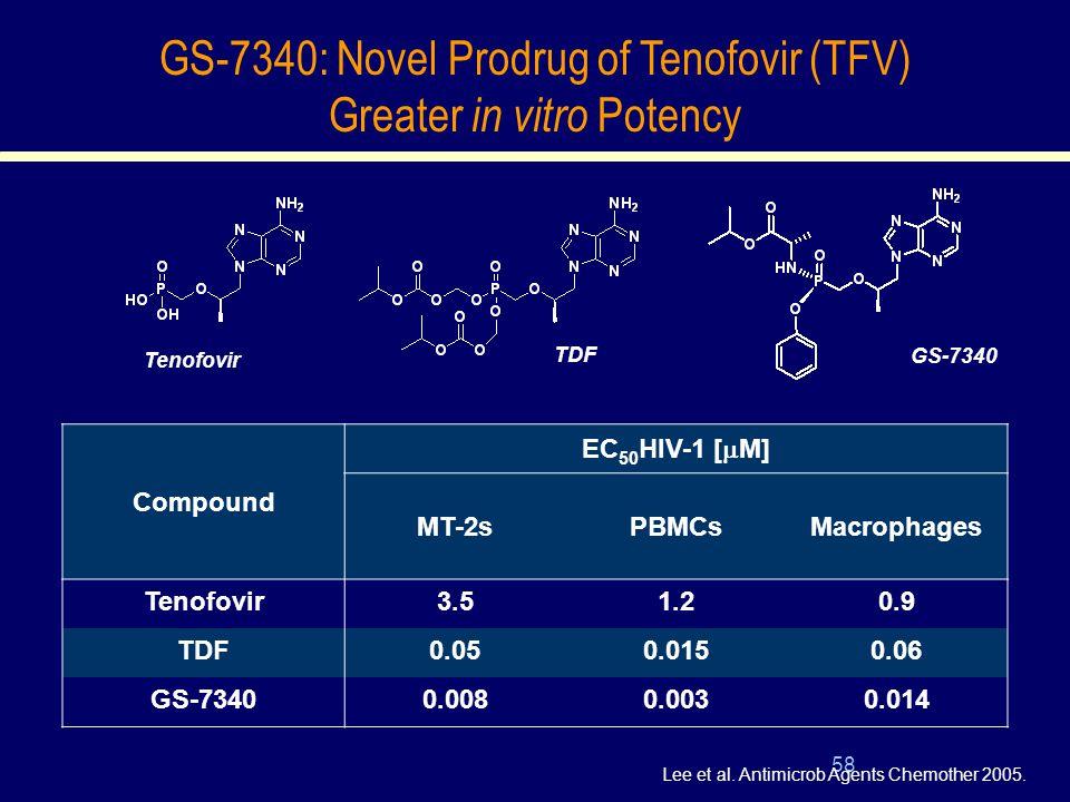 58 Compound EC 50 HIV-1 [  M] MT-2sPBMCsMacrophages Tenofovir3.51.20.9 TDF0.050.0150.06 GS-73400.0080.0030.014 Tenofovir TDF GS-7340 Lee et al.
