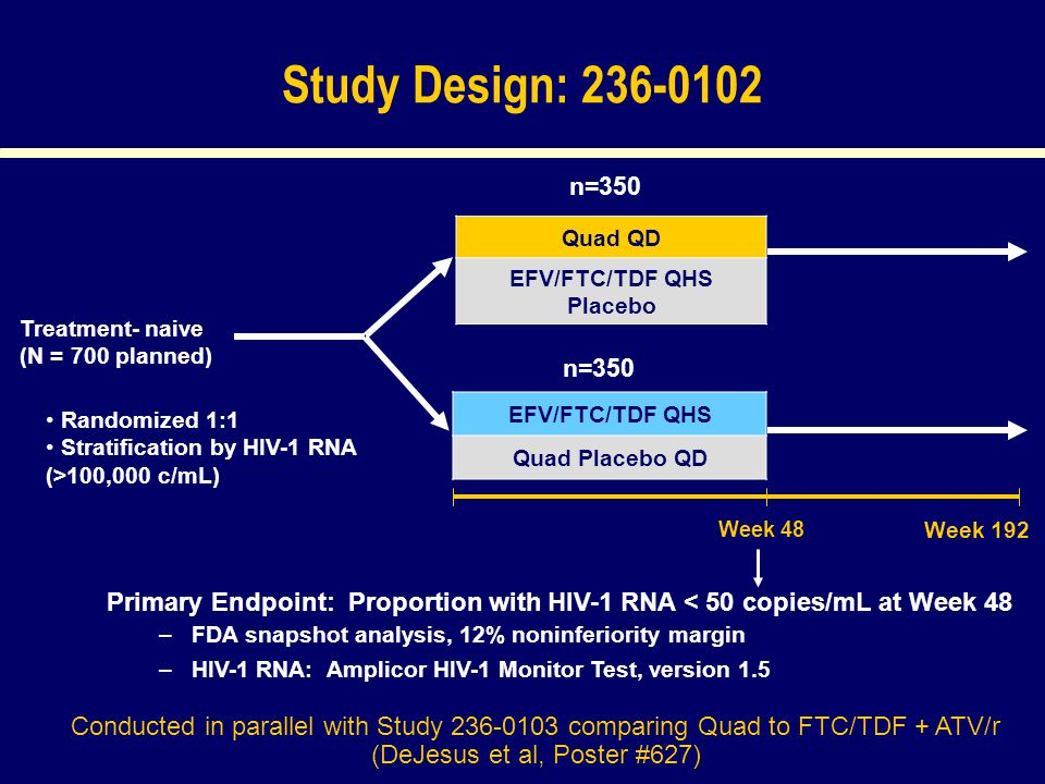 Study Design: 236-0102 Treatment- naive (N = 700 planned) Quad QD EFV/FTC/TDF QHS Placebo EFV/FTC/TDF QHS Quad Placebo QD Randomized 1:1 Stratification by HIV-1 RNA (>100,000 c/mL) n=350 Primary Endpoint: Proportion with HIV-1 RNA < 50 copies/mL at Week 48 –FDA snapshot analysis, 12% noninferiority margin –HIV-1 RNA: Amplicor HIV-1 Monitor Test, version 1.5 Week 48 Week 192 Conducted in parallel with Study 236-0103 comparing Quad to FTC/TDF + ATV/r (DeJesus et al, Poster #627)