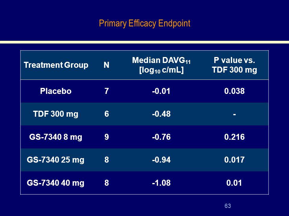 63 Treatment GroupN Median DAVG 11 [log 10 c/mL] P value vs.