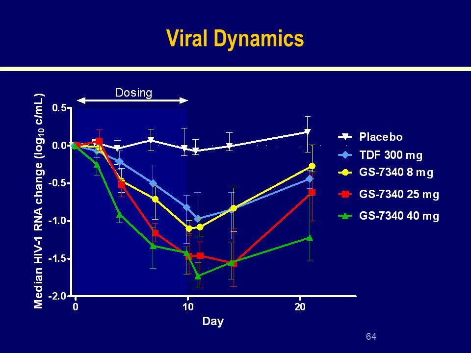 64 Viral Dynamics