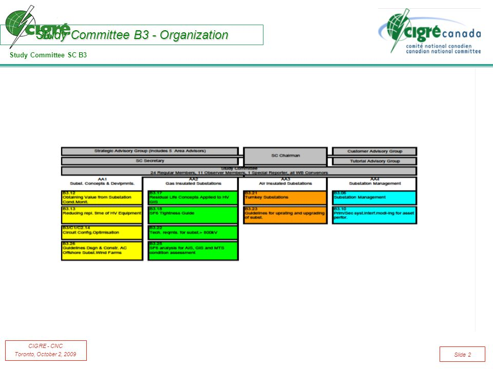 Study Committee SC B3 CIGRE - CNC Toronto, October 2, 2009 Slide 2 Study Committee B3 - Organization