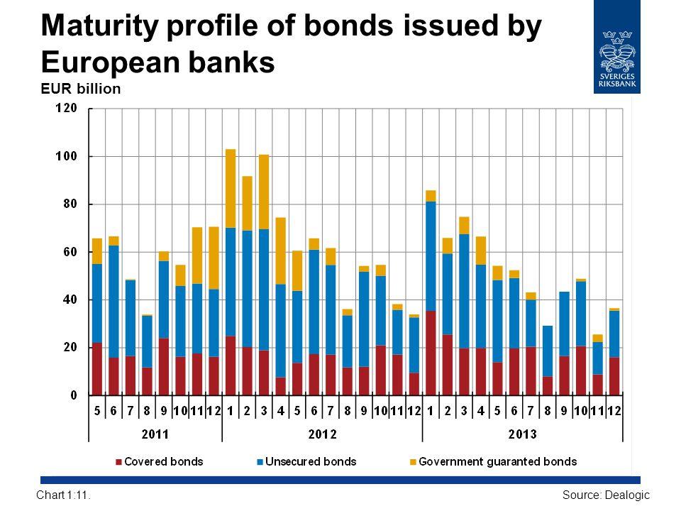 Maturity profile of bonds issued by European banks EUR billion Source: DealogicChart 1:11.