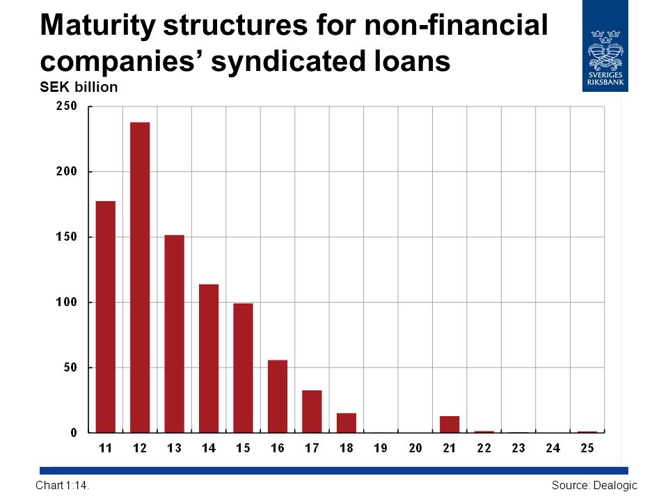 Maturity structures for non-financial companies' syndicated loans SEK billion Source: DealogicChart 1:14.