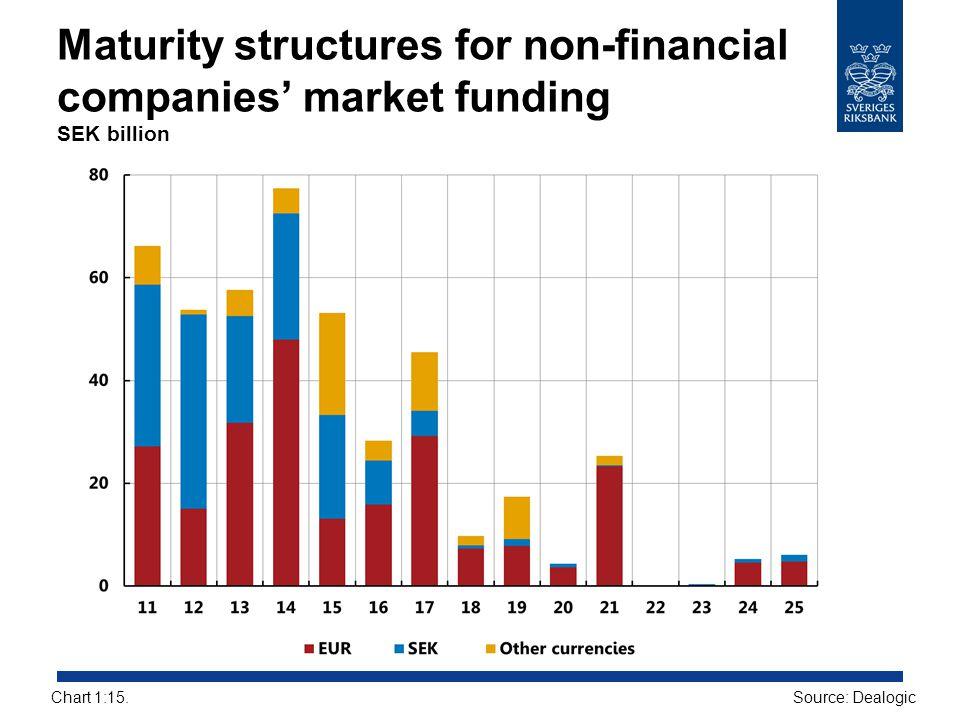 Maturity structures for non-financial companies' market funding SEK billion Source: DealogicChart 1:15.