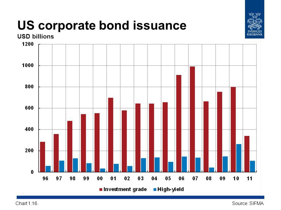 US corporate bond issuance USD billions Source: SIFMAChart 1:16.