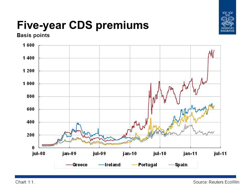 Five-year CDS premiums Basis points Source: Reuters EcoWinChart: 1:1.
