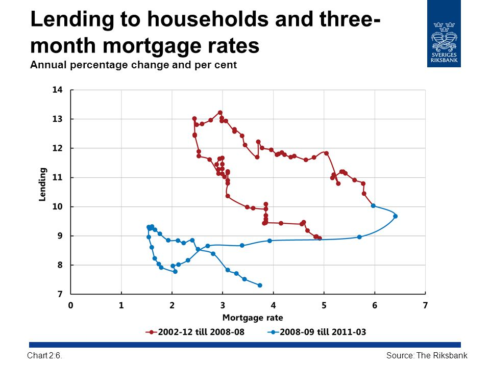 Lending to households and three- month mortgage rates Annual percentage change and per cent Source: The RiksbankChart 2:6.