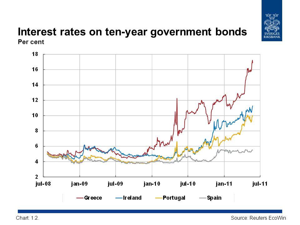 Interest rates on ten-year government bonds Per cent Source: Reuters EcoWinChart: 1:2.