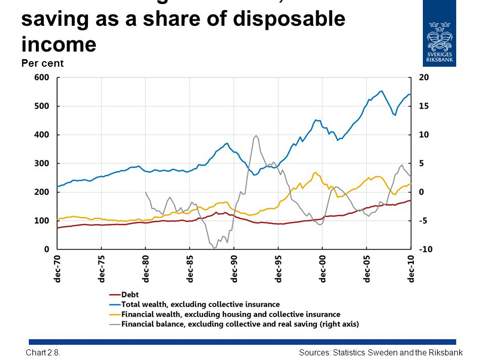 Households' gross debts, assets and saving as a share of disposable income Per cent Sources: Statistics Sweden and the RiksbankChart 2:8.