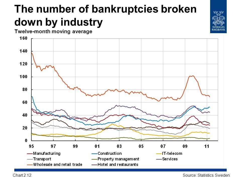 The number of bankruptcies broken down by industry Twelve-month moving average Source: Statistics SwedenChart 2:12.