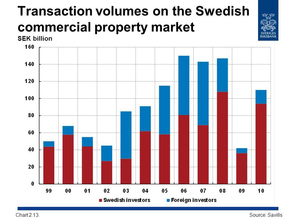 Transaction volumes on the Swedish commercial property market SEK billion Source: SavillsChart 2:13.