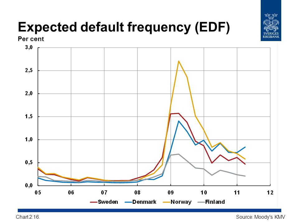 Expected default frequency (EDF) Per cent Source: Moody's KMVChart 2:16.