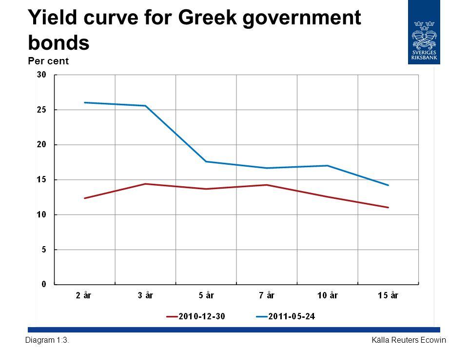 Yield curve for Greek government bonds Per cent Källa Reuters EcowinDiagram 1:3.