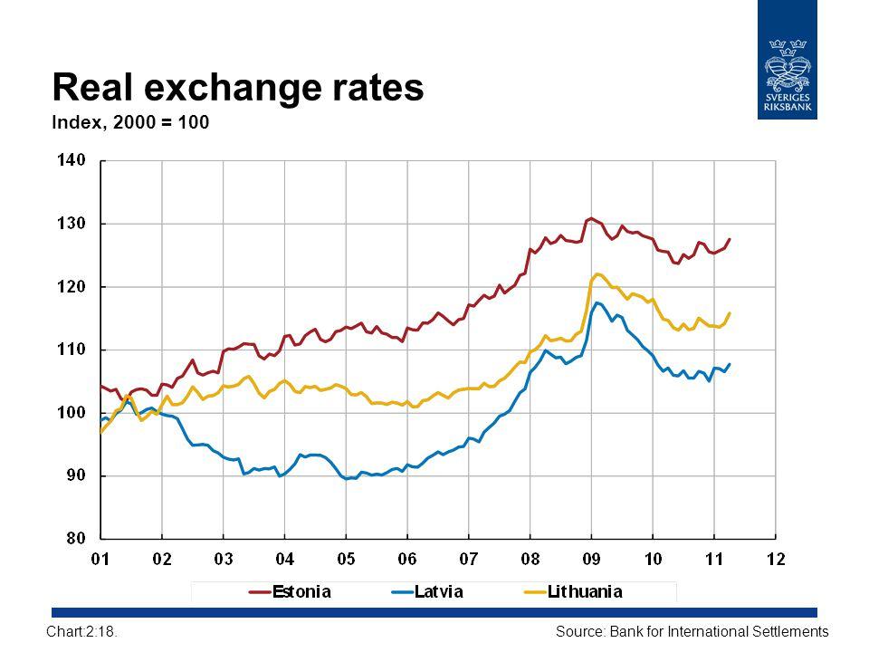 Real exchange rates Index, 2000 = 100 Source: Bank for International SettlementsChart:2:18.