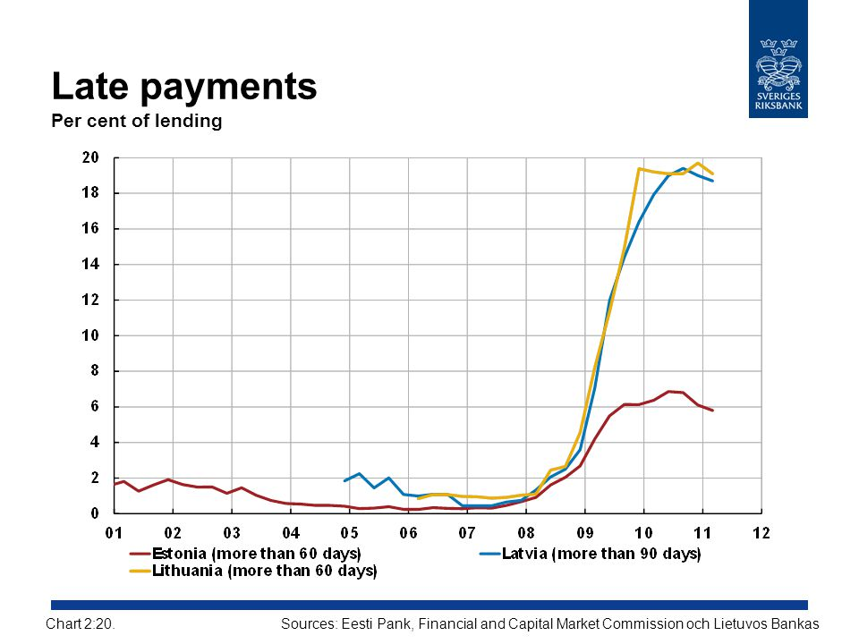 Late payments Per cent of lending Sources: Eesti Pank, Financial and Capital Market Commission och Lietuvos BankasChart 2:20.