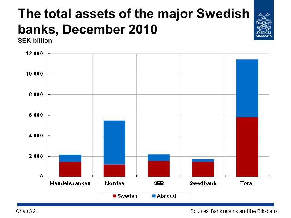 The total assets of the major Swedish banks, December 2010 SEK billion Sources: Bank reports and the RiksbankChart 3:2.