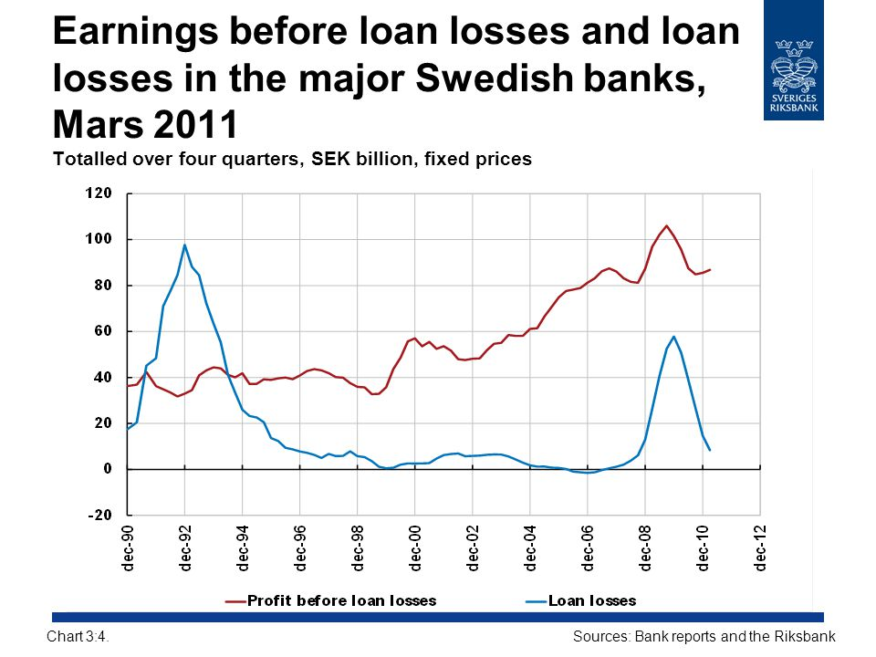 Earnings before loan losses and loan losses in the major Swedish banks, Mars 2011 Totalled over four quarters, SEK billion, fixed prices Sources: Bank
