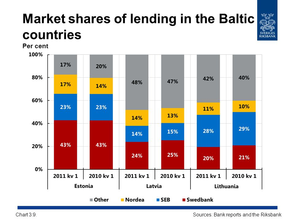 Market shares of lending in the Baltic countries Per cent Sources: Bank reports and the RiksbankChart 3:9.