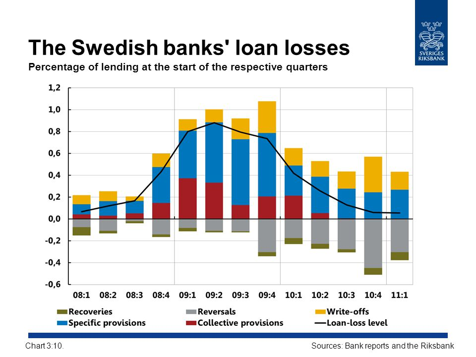 The Swedish banks' loan losses Percentage of lending at the start of the respective quarters Sources: Bank reports and the RiksbankChart 3:10.