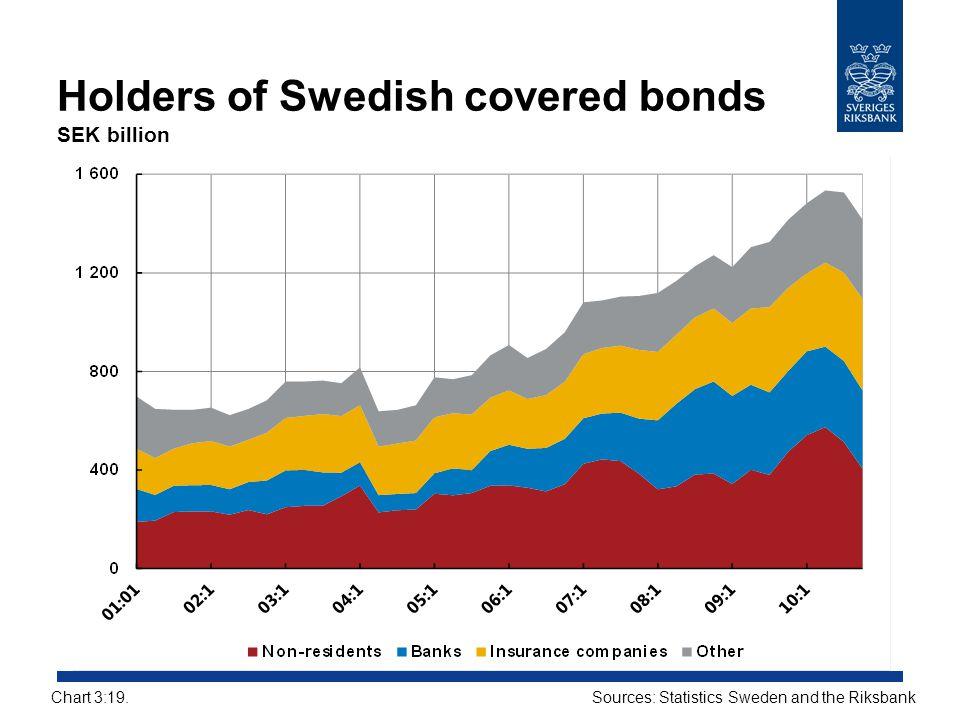 Holders of Swedish covered bonds SEK billion Sources: Statistics Sweden and the RiksbankChart 3:19.