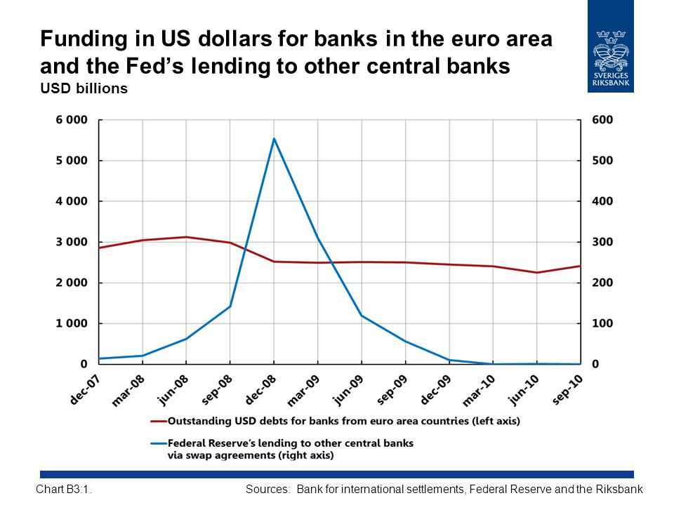 Funding in US dollars for banks in the euro area and the Fed's lending to other central banks USD billions Sources: Bank for international settlements