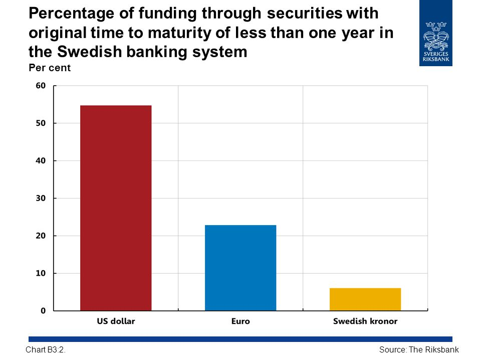 Percentage of funding through securities with original time to maturity of less than one year in the Swedish banking system Per cent Source: The Riksb