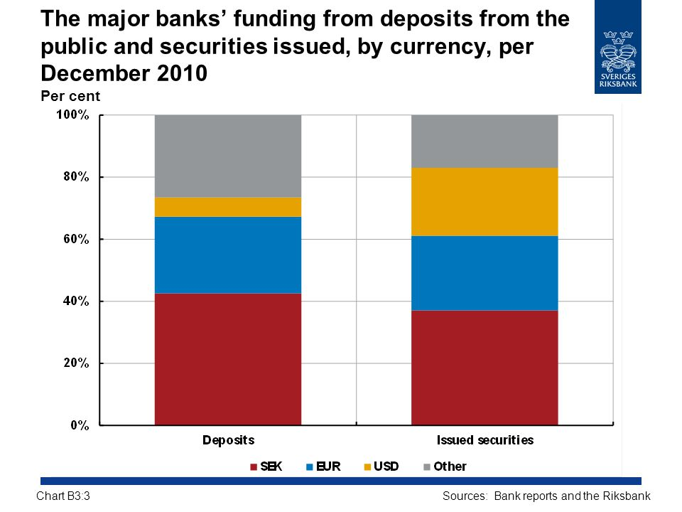 The major banks' funding from deposits from the public and securities issued, by currency, per December 2010 Per cent Sources: Bank reports and the Ri