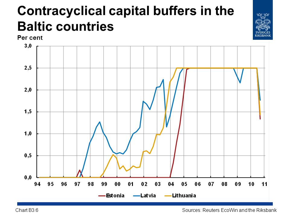 Contracyclical capital buffers in the Baltic countries Per cent Sources: Reuters EcoWin and the RiksbankChart B3:6