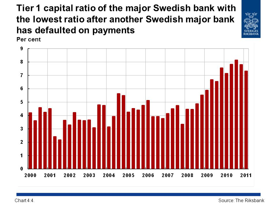 Tier 1 capital ratio of the major Swedish bank with the lowest ratio after another Swedish major bank has defaulted on payments Per cent Source: The R