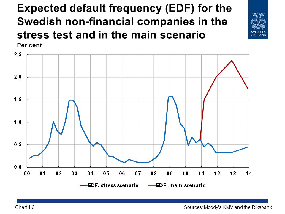 Expected default frequency (EDF) for the Swedish non-financial companies in the stress test and in the main scenario Per cent Sources: Moody's KMV and