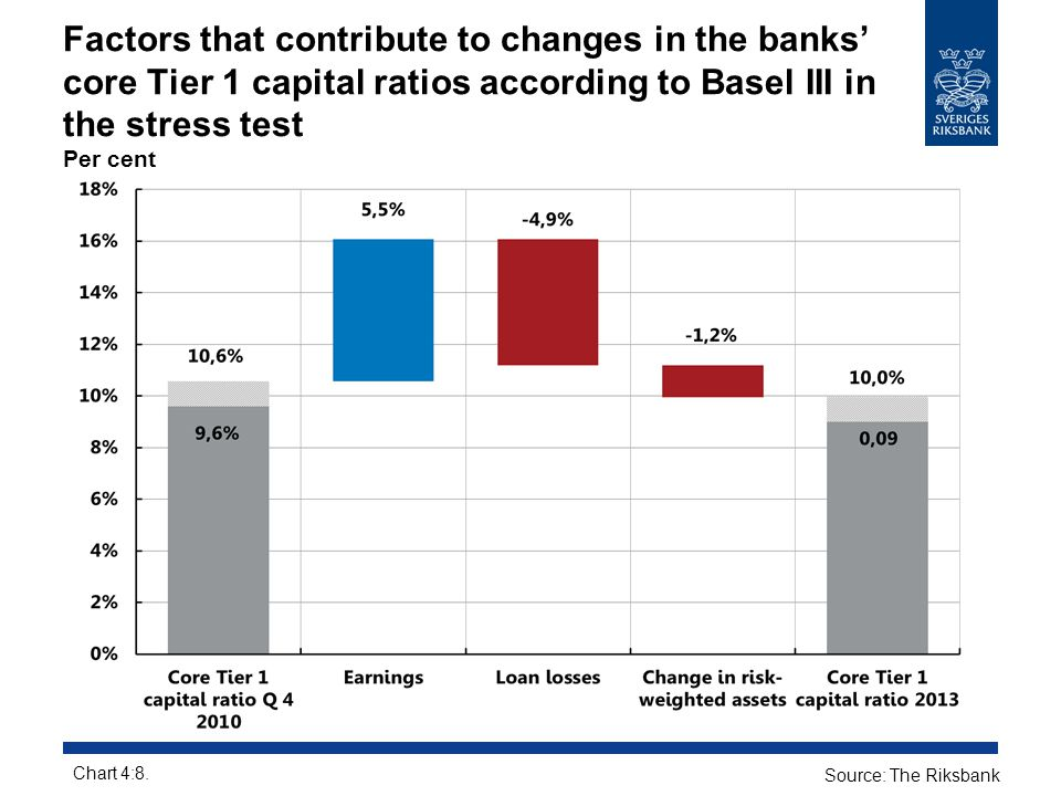 Factors that contribute to changes in the banks' core Tier 1 capital ratios according to Basel III in the stress test Per cent Chart 4:8. Source: The