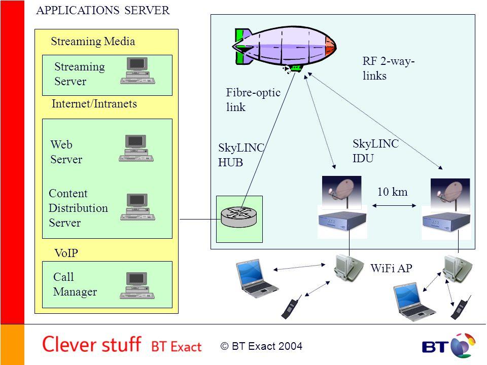 © BT Exact 2004 Content Distribution Server Web Server Internet/Intranets VoIP Streaming Server Streaming Media APPLICATIONS SERVER Call Manager Fibre-optic link RF 2-way- links SkyLINC HUB SkyLINC IDU WiFi AP 10 km