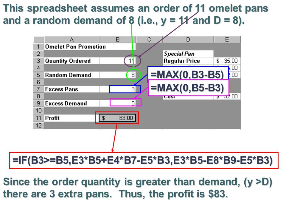 PROFIT VERSUS ORDER QUANTITY Now, assume that demand has the following distribution: Prob {demand = 8} = 0.1 Prob {demand = 9} = 0.2 Prob {demand = 10} = 0.3 Prob {demand = 11} = 0.2 Prob {demand = 12} = 0.1 Prob {demand = 13} = 0.1 Note: These demands have been chosen artificially small in order to simplify the example.