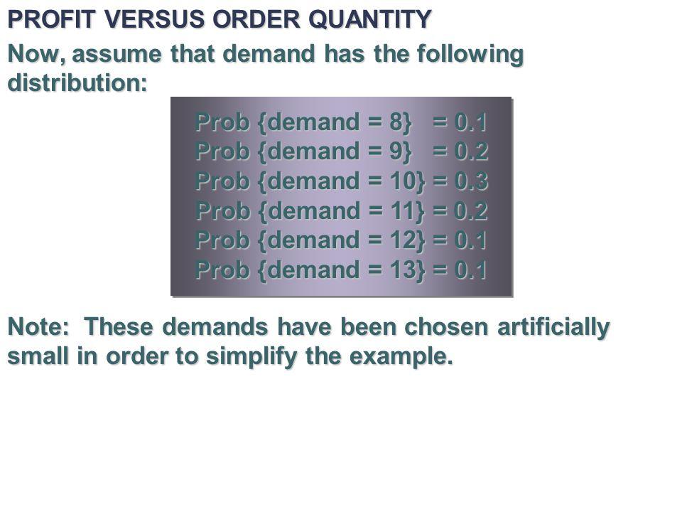 Simulated versus Expected Profits.