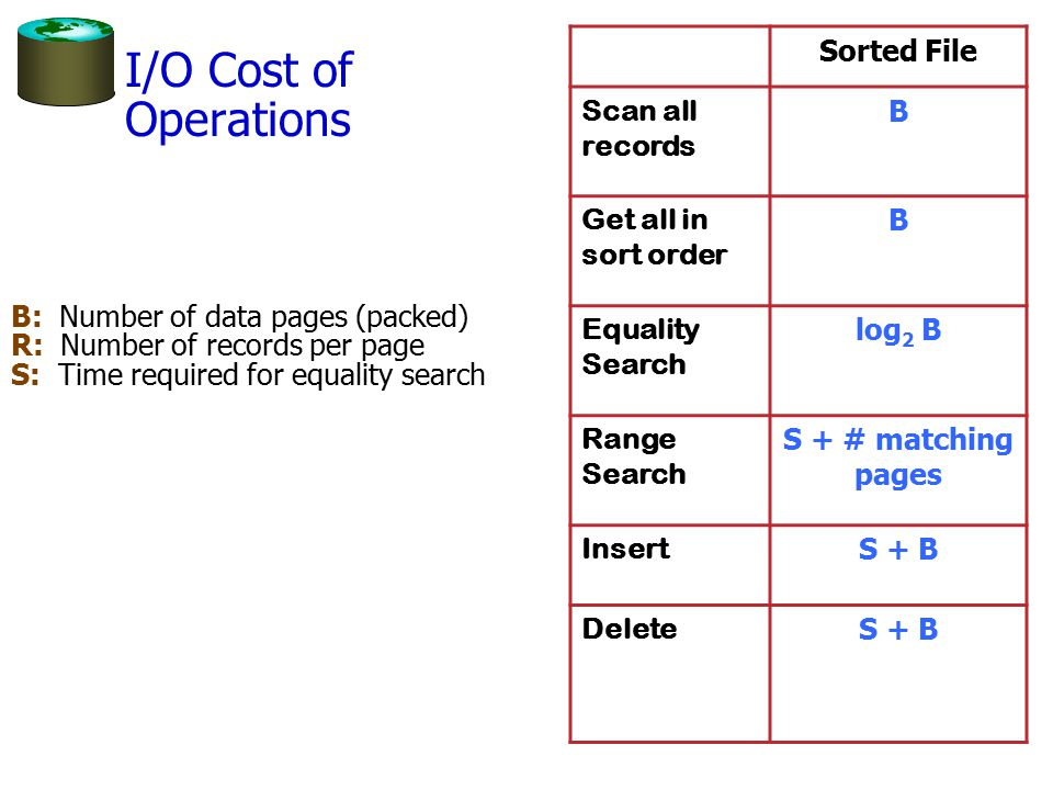 I/O Cost of Operations B: Number of data pages (packed) R: Number of records per page S: Time required for equality search Sorted File Scan all record