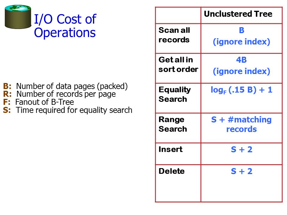 I/O Cost of Operations B: Number of data pages (packed) R: Number of records per page F: Fanout of B-Tree S: Time required for equality search Unclustered Tree Scan all records B (ignore index) Get all in sort order 4B (ignore index) Equality Search log F (.15 B) + 1 Range Search S + #matching records Insert S + 2 Delete S + 2