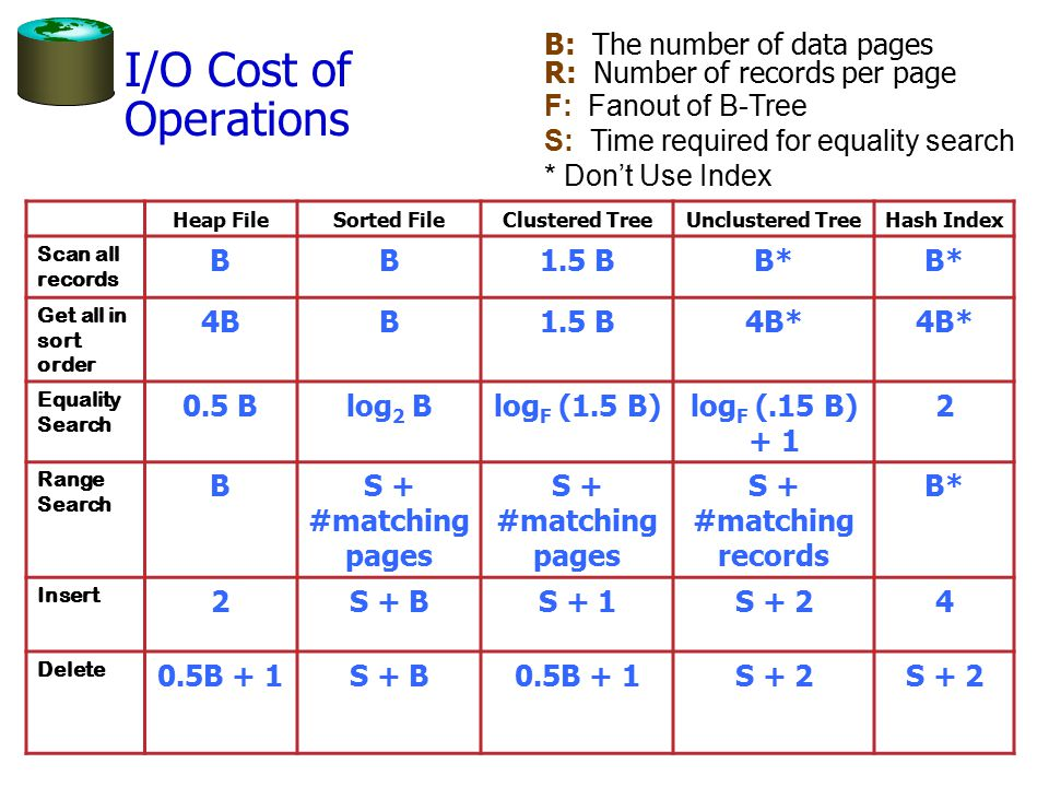I/O Cost of Operations B: The number of data pages R: Number of records per page F: Fanout of B-Tree S: Time required for equality search * Don't Use