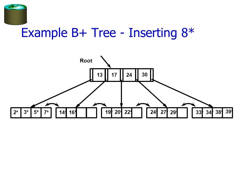 Example B+ Tree - Inserting 8* Root 17 24 30 2* 3*5* 7*14*16* 19*20* 22*24*27* 29*33*34* 38* 39* 13