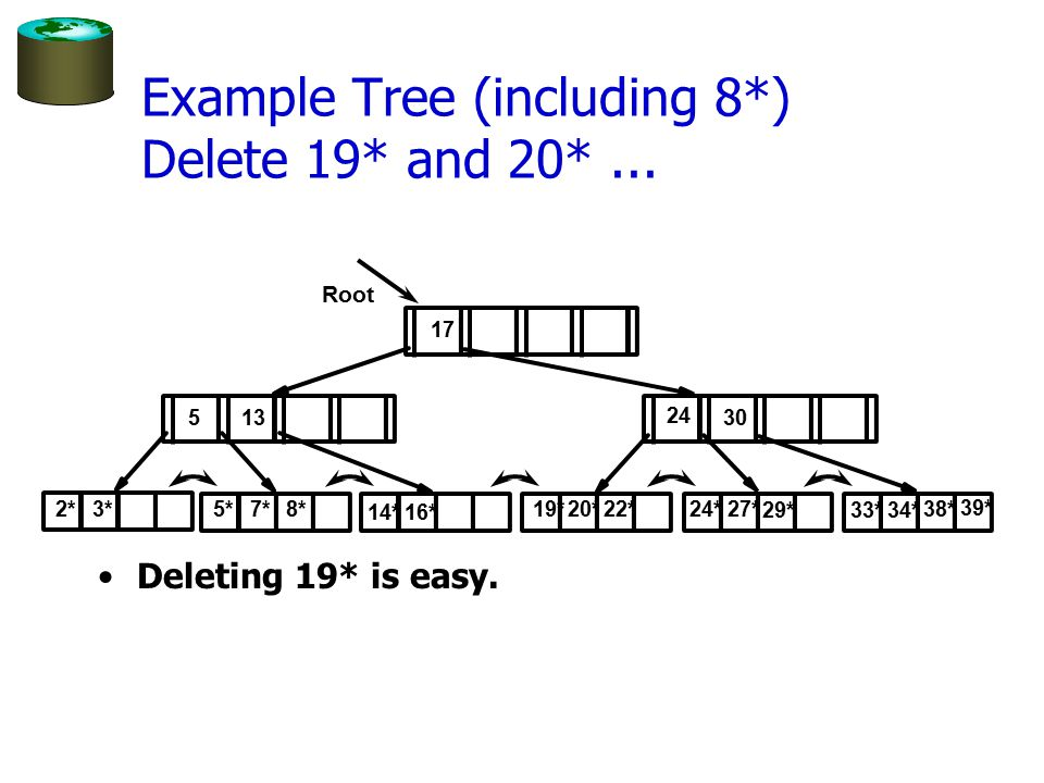 Example Tree (including 8*) Delete 19* and 20*...Deleting 19* is easy.