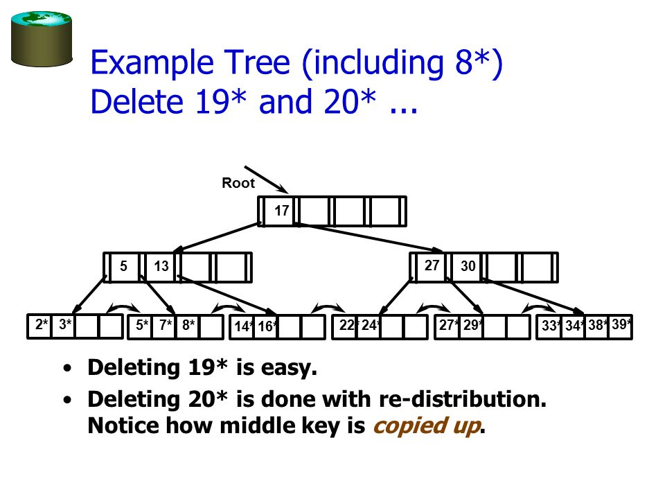 Example Tree (including 8*) Delete 19* and 20*... Deleting 19* is easy. Deleting 20* is done with re-distribution. Notice how middle key is copied up.