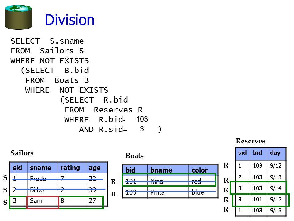 2 Division sidbidday 11039/12 21039/13 31039/14 31019/12 11039/13 sidsnameratingage 1Frodo722 2Bilbo239 3Sam827 Sailors Reserves S S S SELECT S.sname