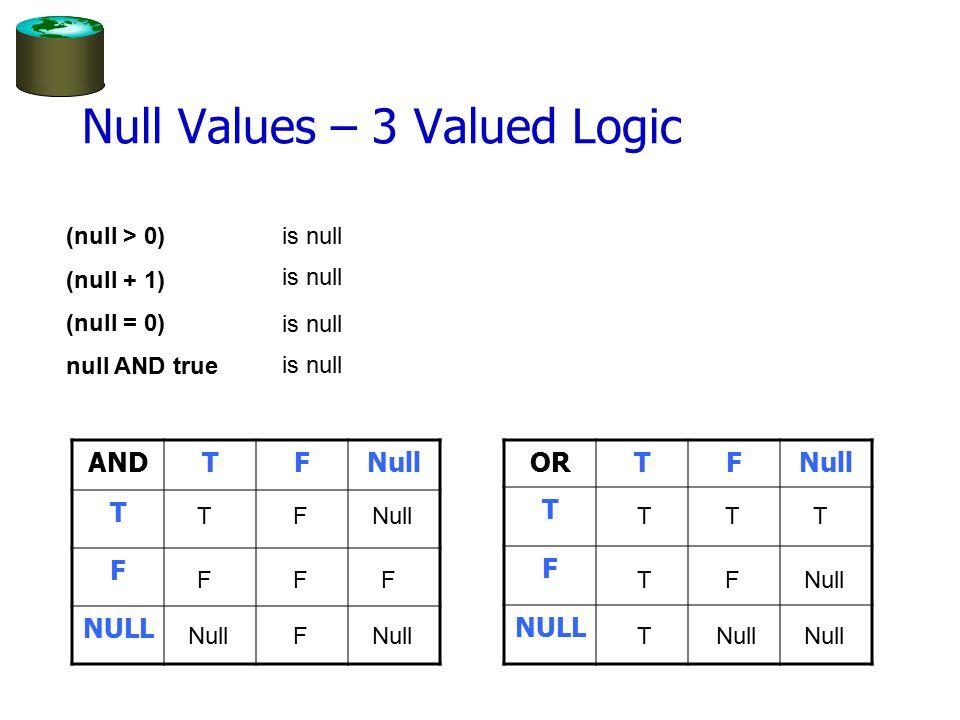 Null Values – 3 Valued Logic ANDTFNull T F NULL (null > 0) (null + 1) (null = 0) null AND true is null ORTFNull T F NULL T FNull TF FF F F TT T T