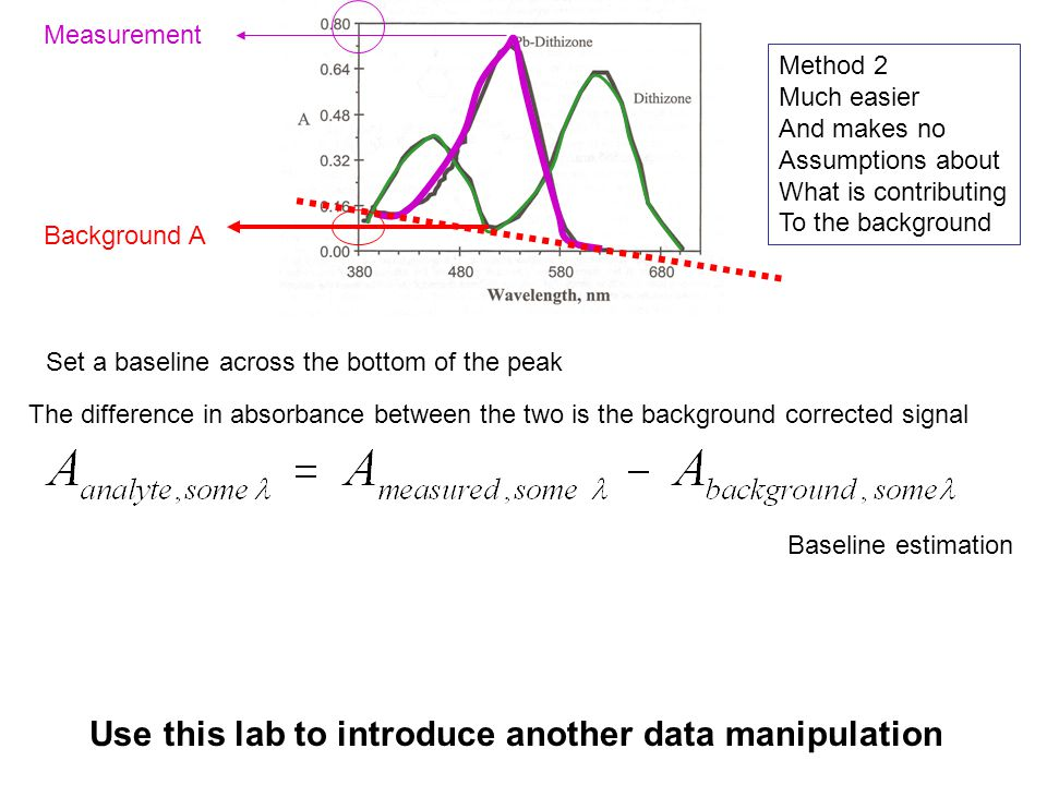 Set a baseline across the bottom of the peak Background A Measurement The difference in absorbance between the two is the background corrected signal Use this lab to introduce another data manipulation Baseline estimation Method 2 Much easier And makes no Assumptions about What is contributing To the background