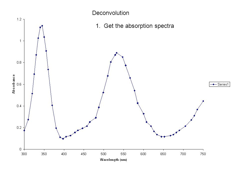 Deconvolution 1. Get the absorption spectra